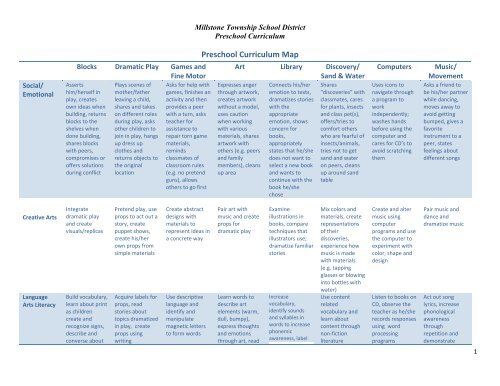 Preschool Curriculum Map - Millstone Township Schools