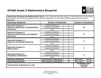 Staar and staar modified grade 7 reading blueprint with teks staar grade 3 mathematics blueprint big spring isd malvernweather Images