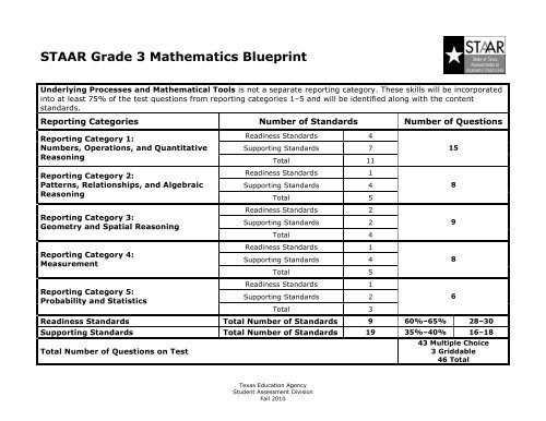 STAAR Grade 3 Mathematics Blueprint - Big Spring ISD