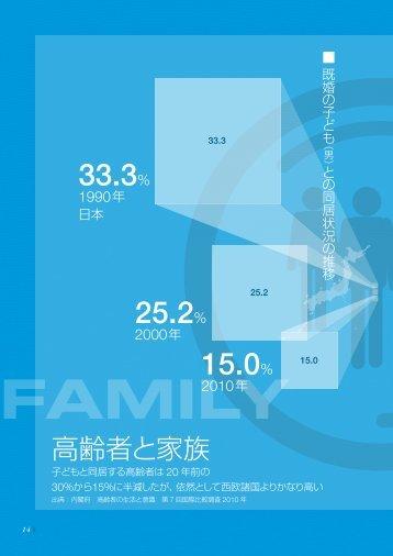 2.高齢者と家族(14)