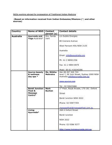 Country Name of NGO Contact person (s) Contact details Australia