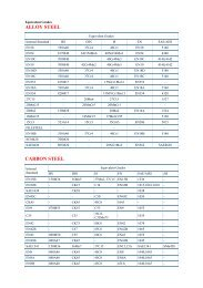 Cross reference of STANDARDS for Equivalent Grades of Steel
