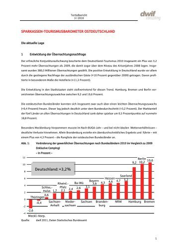 3. Tertial - Ostdeutscher Sparkassenverband
