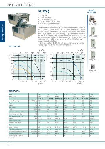 Rectangular Duct Fan : Acoustic characteristicst