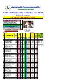 Ranking después de Panamericano Perú 2010 - Confederación ...