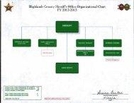 Organization Chart - Highlands County Sheriff's Office