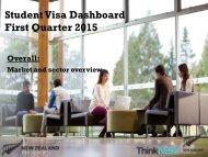 Overall Q1 2015 visa dashboard