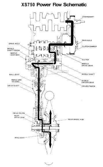Basic Mechanism Power Flow - Biker.net