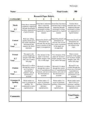 research paper scoring rubric Research paper introduction and  the conclusion captures the focus of the research paper the conclusion  score: ______/80 = ______ performance .