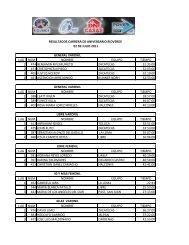 resultados rioverde - Atletismo en México