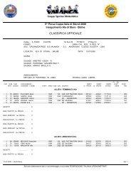 Classifica ufficiale - Skiroll.it