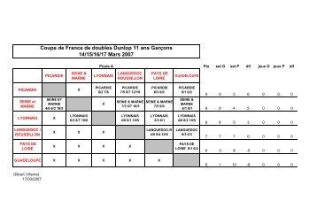 Coupe de France de doubles Dunlop 11 ans Garçons 14/15/16/17 ...