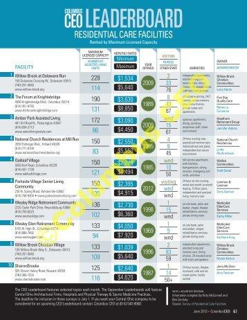 Residential Care Facilities 2013 - Columbus CEO