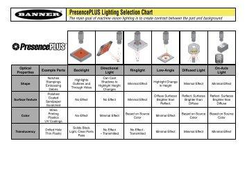 PresencePLUS Lighting Selection Chart - Adcon Engineering Co