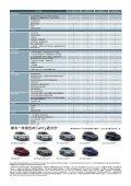 The Toyota Advantage. - Page 3