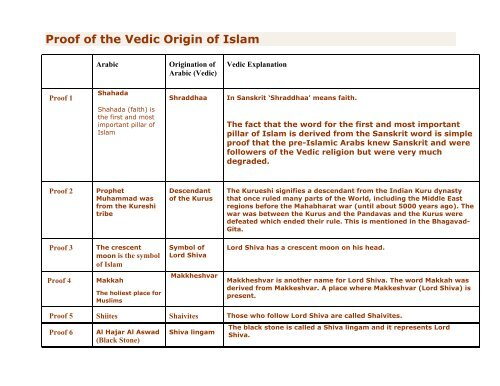 The Vedic Origin of Islam - ebooks - ISKCON desire tree