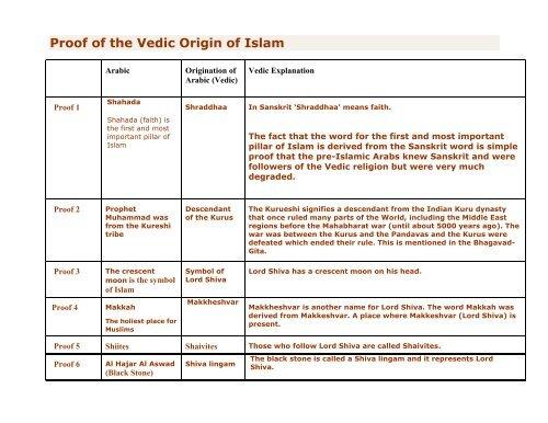 The Vedic Origin of Islam - ebooks - ISKCON desire tree