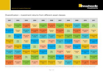 Diversification – investment returns from different asset classes ...