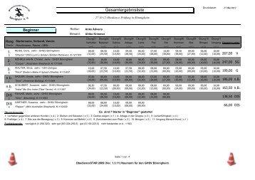 Ergebnisse - Obedience in Rheinland-Pfalz / Baden-Württemberg