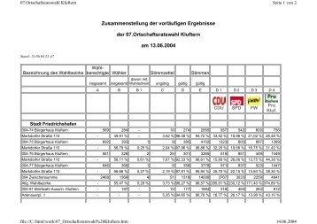Detaillierte Ergebnisse: Ortschaftsratswahl Kluftern - Pro Kluftern