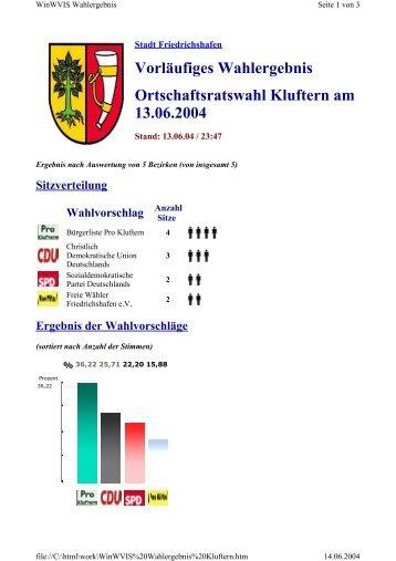 Vorläufiges Wahlergebnis Ortschaftsratswahl Kluftern ... - Pro Kluftern