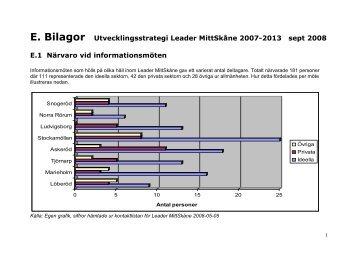 Ansökan LeaderMittSkåne bilagor slutversion sept ... - Leader i Skåne