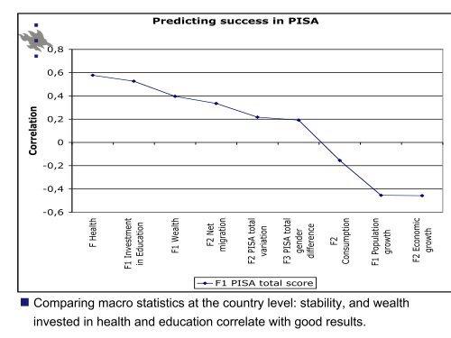 A Closer Look at PISA Results