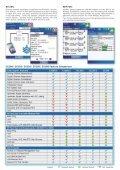 VePAL CX180 - Indes.com - Page 7
