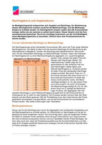 Nachfragekurve und Angebotskurve - Oeconomix