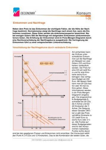Einkommen und Nachfrage - Oeconomix