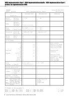 MIDI Reference MIDI-Referenz Référence MIDI Referencia MIDI - Page 2