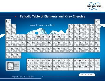 F 42 5 x ray energies and intensities tables 7a 7b 7c and 7d periodic table of elements and x ray energies msitech urtaz Images