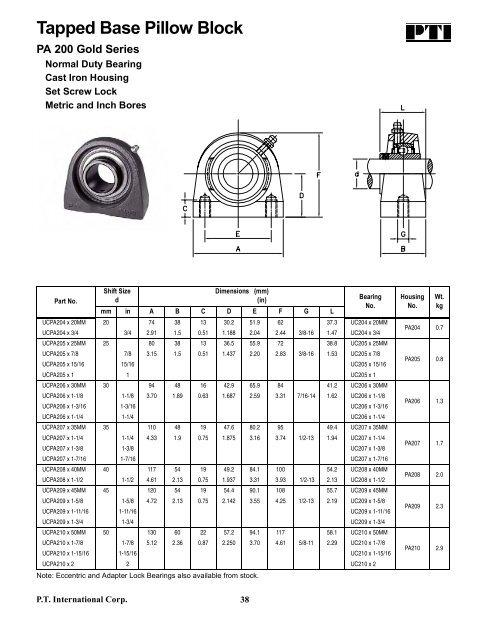 """3//4/"""" UCPA204-12 Pillow Block Bearing Tapped Base 1-204-12-PA-S"""
