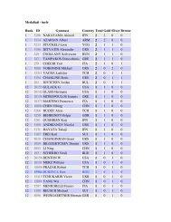 Medaliati - inele Rank ID Gymnast Country Total Gold Silver Bronze ...