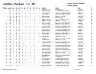 Individual Standings - Top 150