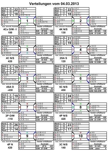 Kartenverteilung mit Analyse