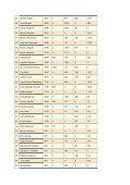 Grunnlaget for uttak av landslaget 2003 - Page 2