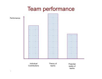 Knowledge Utilization, Coordination, and Team Performance