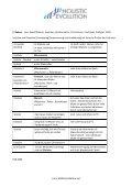 Vergleich Evolutionsmodelle Teilhard Bubner.pdf - Holistic Evolution - Seite 2