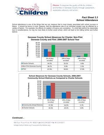 Fact Sheet 3.3 School Attendance - Priority Children