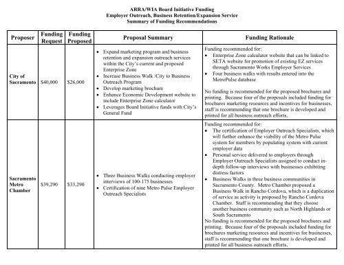 Proposer Funding Request Proposed Proposal Summary