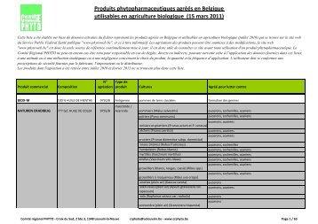 Produits phytopharmaceutiques agréés en Belgique utilisables en ...