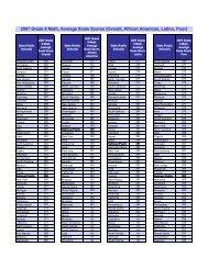 2007 Grade 8 Math, Average Scale Scores (Overall ... - Zmetro.com