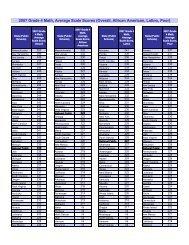 2007 Grade 4 Math, Average Scale Scores (Overall ... - Zmetro.com