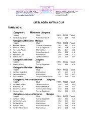 UITSLAGEN AKTIVA CUP - GymFed