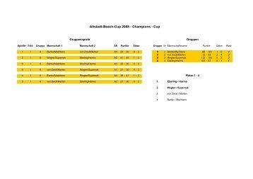 Ergebnisse von 2008 - Altstadt-Beach-Cup 2012