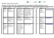 Projekti, kas 2009., 2010., 2011. gadā saņēmuši ES ... - Smiltene