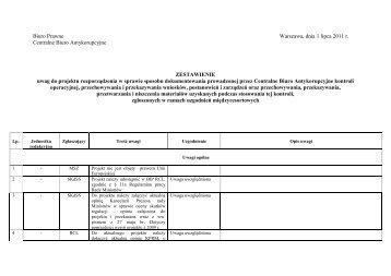 Zestawienie uwag - CBA - Centralne Biuro Antykorupcyjne