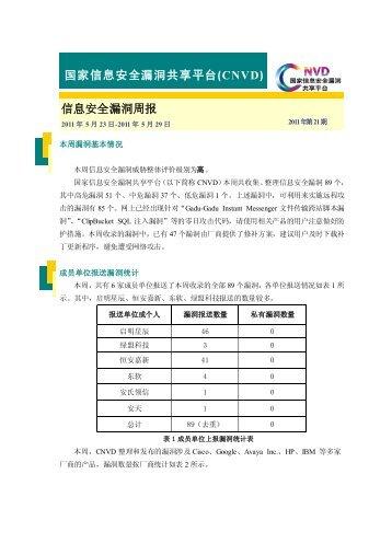 (CNVD)周报-2011年第21期 - 国家互联网应急中心