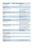 Ansvarsfördelning för drift och underhåll mellan Micasa Fastigheter ... - Page 7
